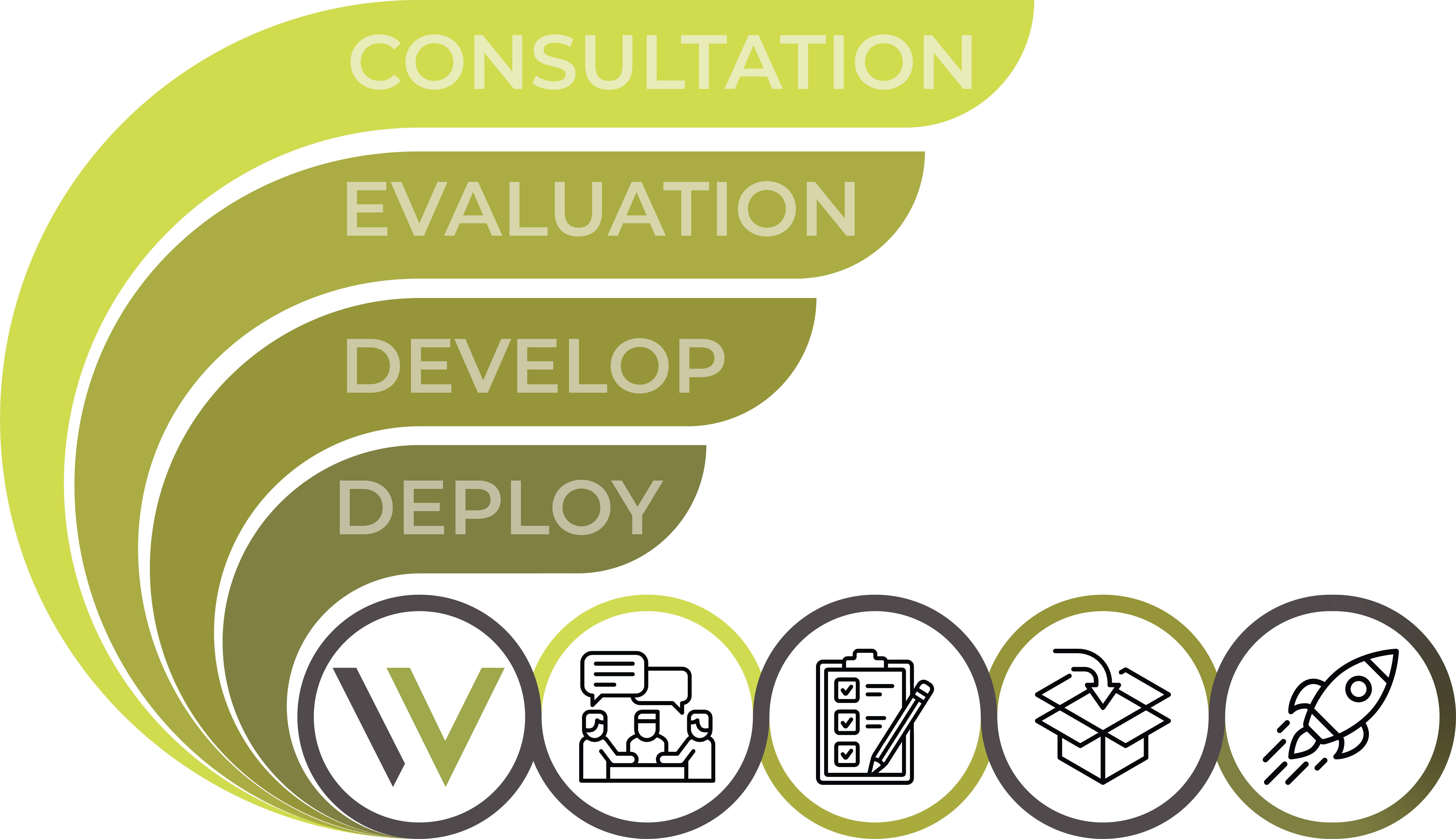 Experience business development solutions